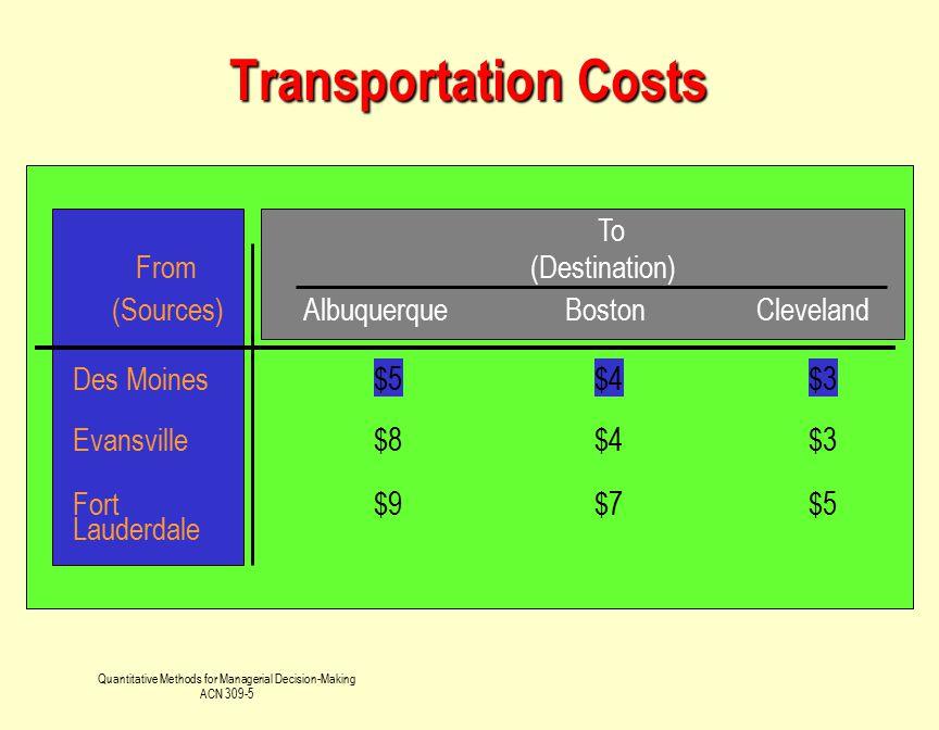 Quantitative Methods for Managerial Decision-Making ACN 309-5 Transportation Costs From To (Destination) (Sources)AlbuquerqueBostonCleveland Des Moine