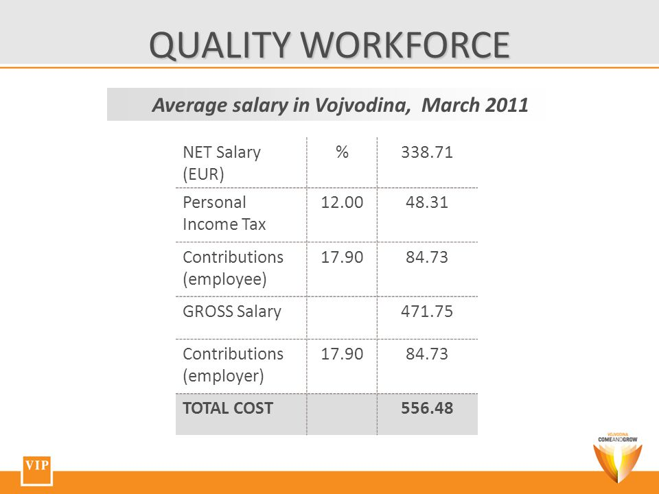 QUALITY WORKFORCE Average salary in Vojvodina, March 2011 NET Salary (EUR) %338.71 Personal Income Tax 12.0048.31 Contributions (employee) 17.9084.73 GROSS Salary471.75 Contributions (employer) 17.9084.73 TOTAL COST556.48