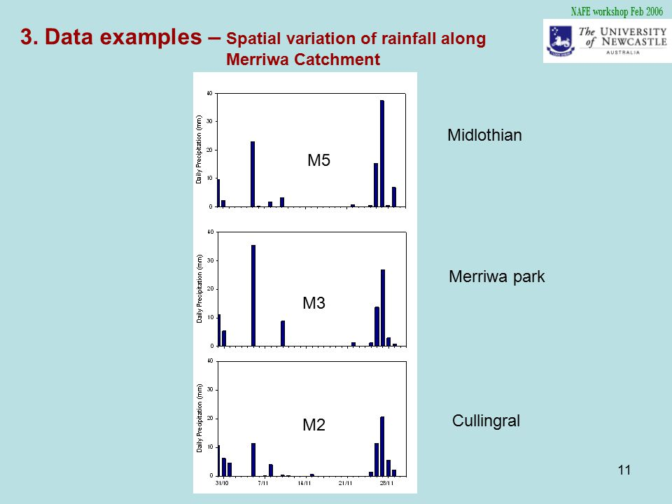 11 M2 M3 M5 NAFE workshop Feb 2006 3. Data examples – Spatial variation of rainfall along Merriwa Catchment Midlothian Merriwa park Cullingral
