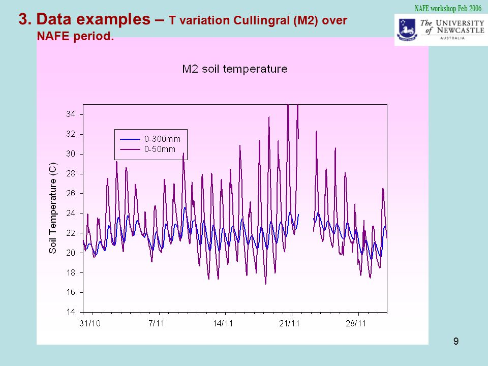 9 NAFE workshop Feb 2006 3. Data examples – T variation Cullingral (M2) over NAFE period.