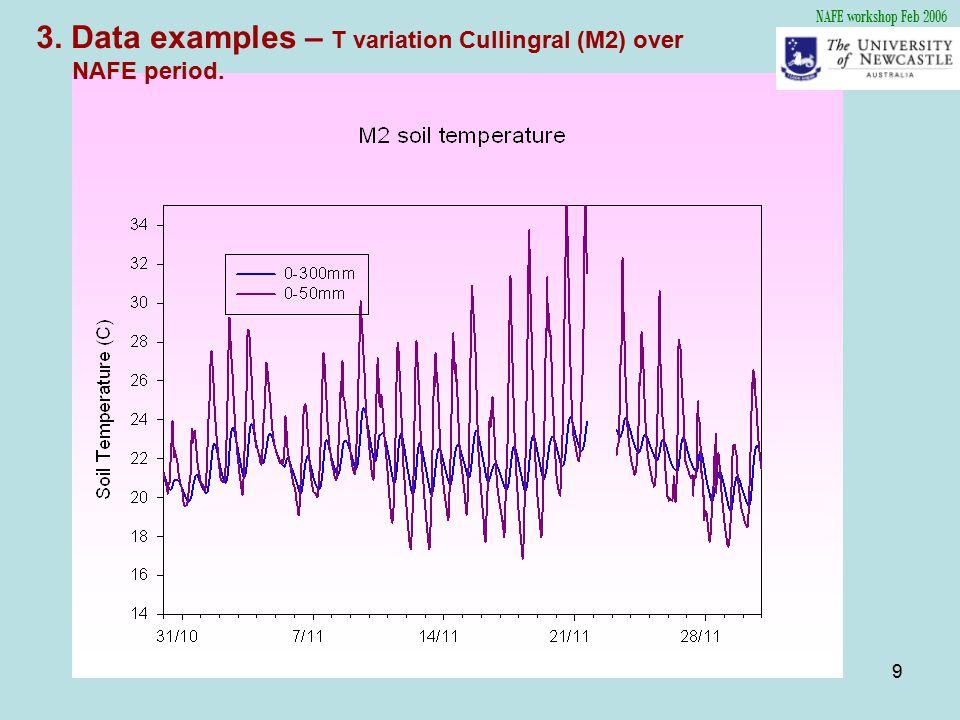 10 NAFE workshop Feb 2006 3.Data examples – Variation of near surface moisture.