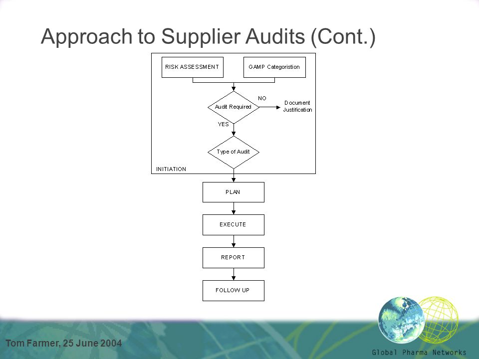 Tom Farmer, 25 June 2004 Approach to Supplier Audits (Cont.)