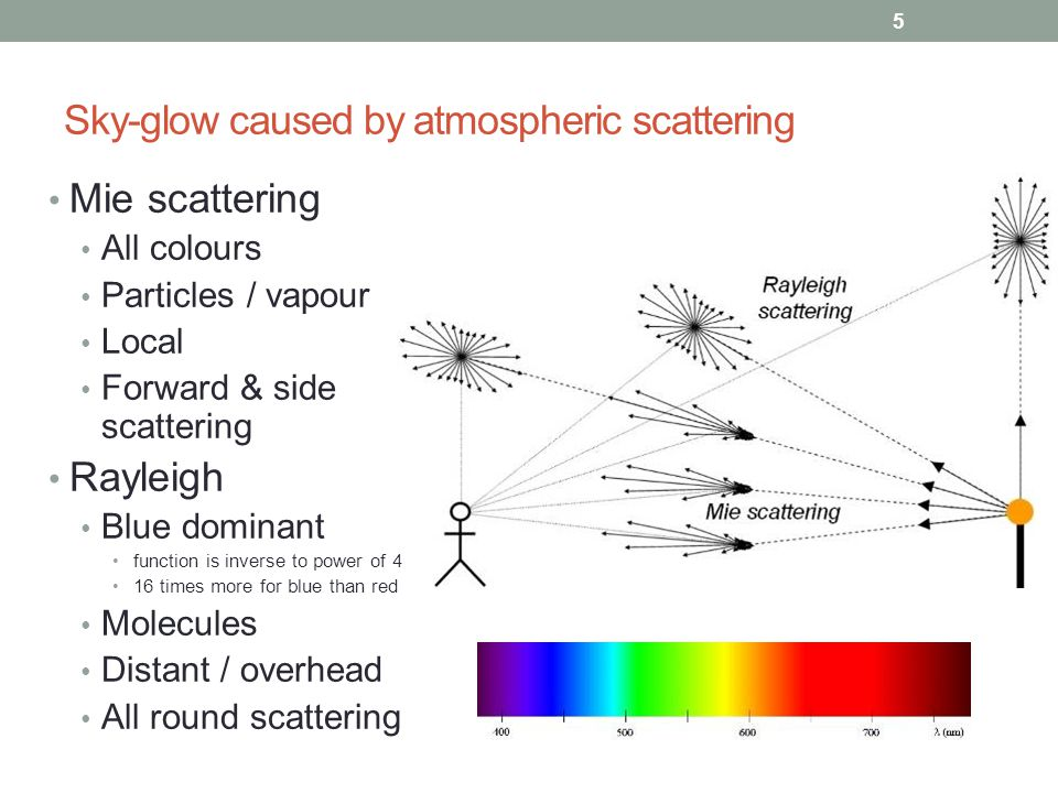 Sky-glow caused by atmospheric scattering Mie scattering All colours Particles / vapour Local Forward & side scattering Rayleigh Blue dominant function is inverse to power of 4 16 times more for blue than red Molecules Distant / overhead All round scattering 5