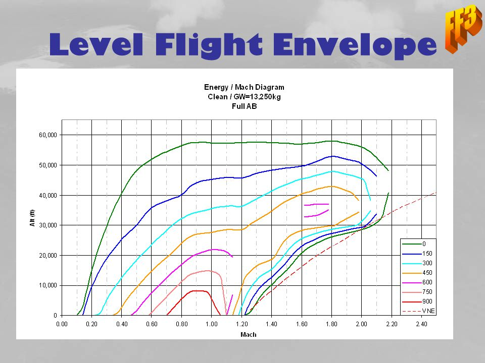 Level Flight Envelope
