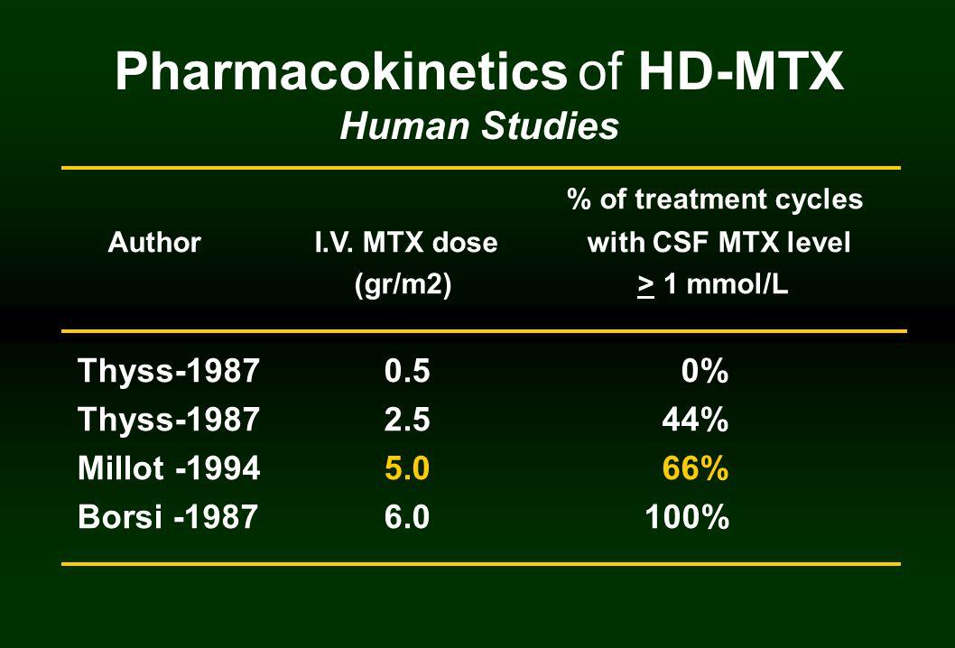 % of treatment cycles Author I.V.