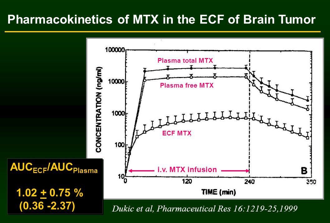 Pharmacokinetics of MTX in the ECF of Brain Tumor Plasma total MTX Plasma free MTX ECF MTX i.v.