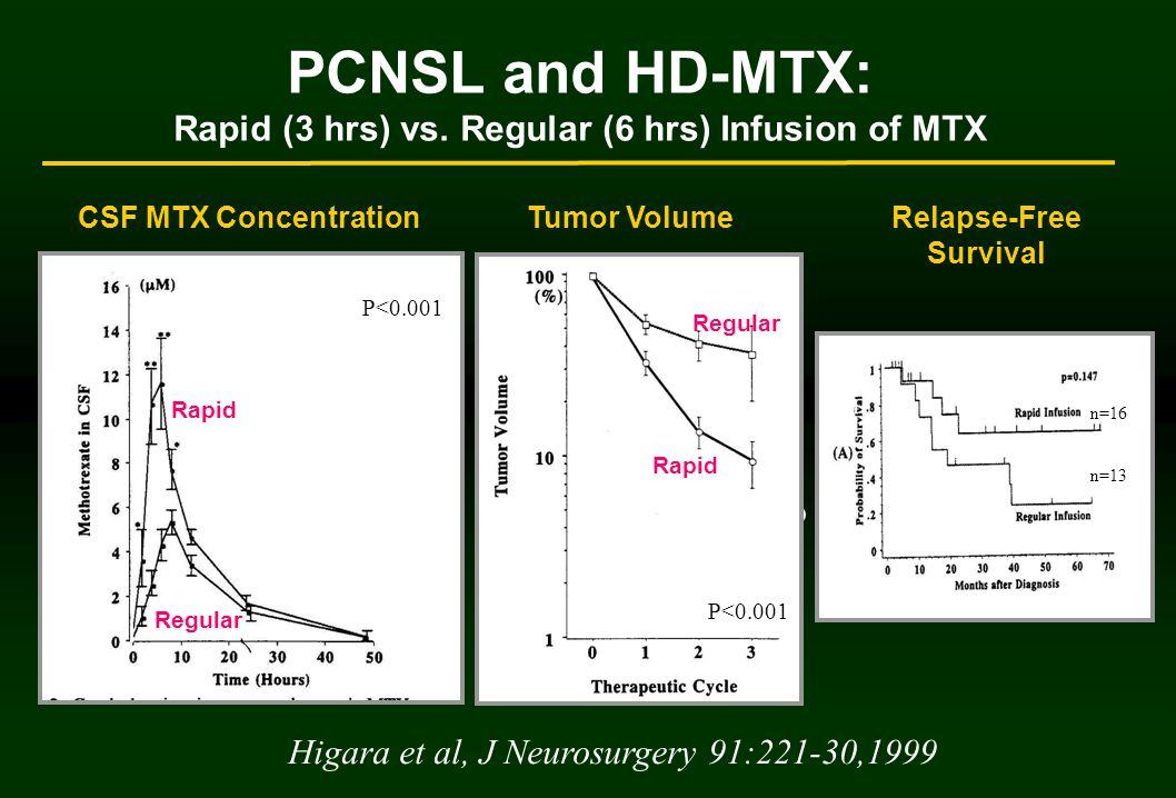 n=13 n=16 PCNSL and HD-MTX: Rapid (3 hrs) vs.