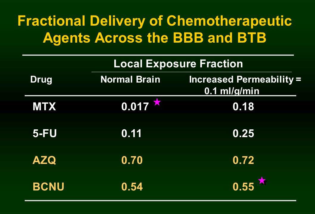 Fractional Delivery of Chemotherapeutic Agents Across the BBB and BTB Local Exposure Fraction MTX 0.0170.18 5-FU 0.110.25 AZQ 0.700.72 BCNU 0.540.55 Drug Normal Brain Increased Permeability = 0.1 ml/g/min