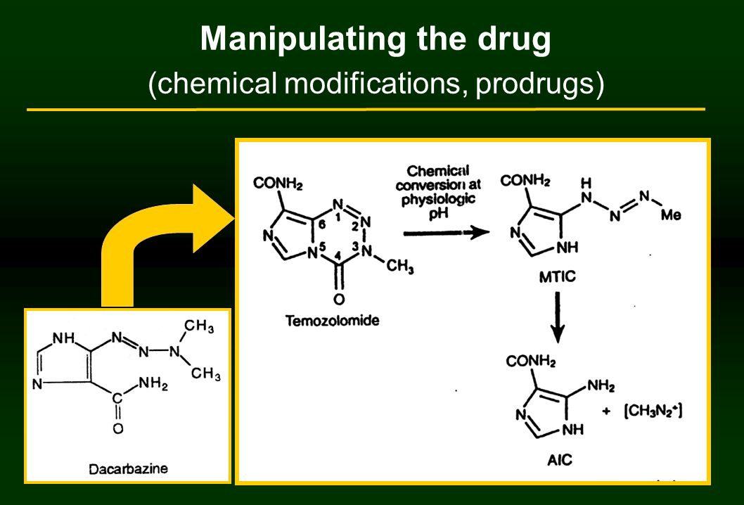 Manipulating the drug (chemical modifications, prodrugs)