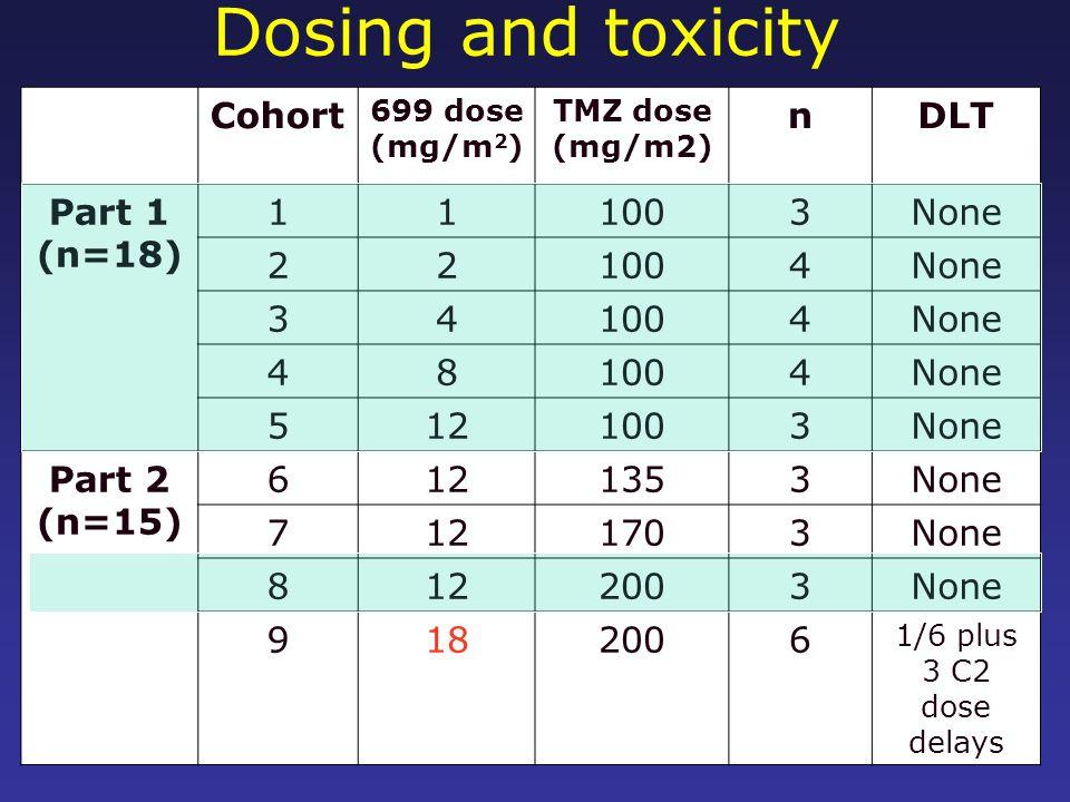 Dosing and toxicity Cohort 699 dose (mg/m 2 ) TMZ dose (mg/m2) nDLT Part 1 (n=18) 111003None 221004None 341004None 481004None 5121003None Part 2 (n=15) 6121353None 7121703None 8122003None 9182006 1/6 plus 3 C2 dose delays