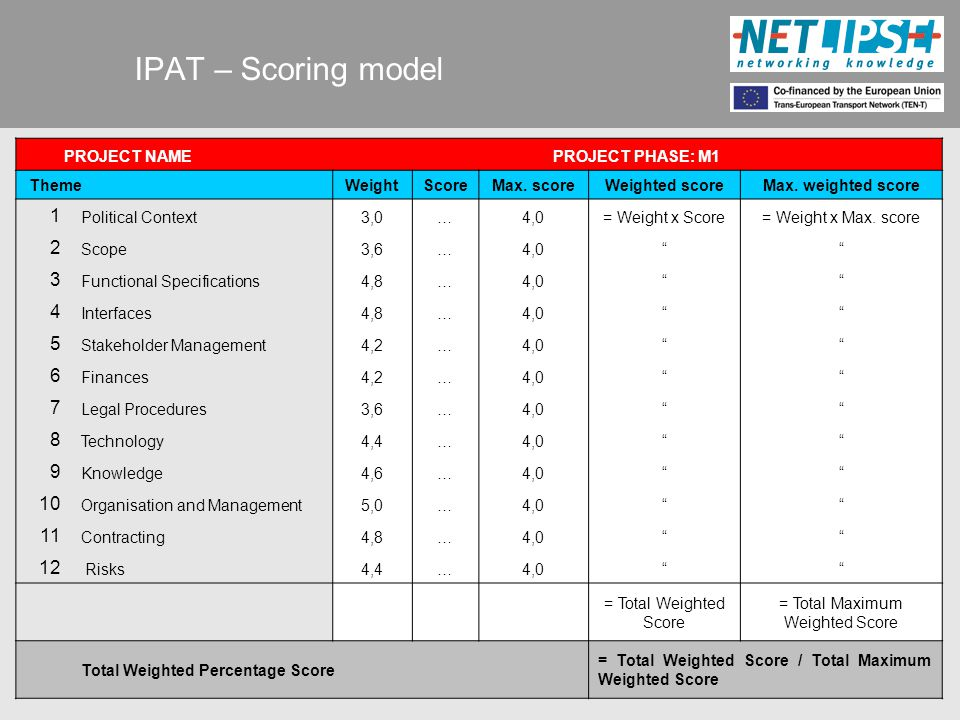IPAT – Scoring model PROJECT NAMEPROJECT PHASE: M1 ThemeWeightScoreMax.