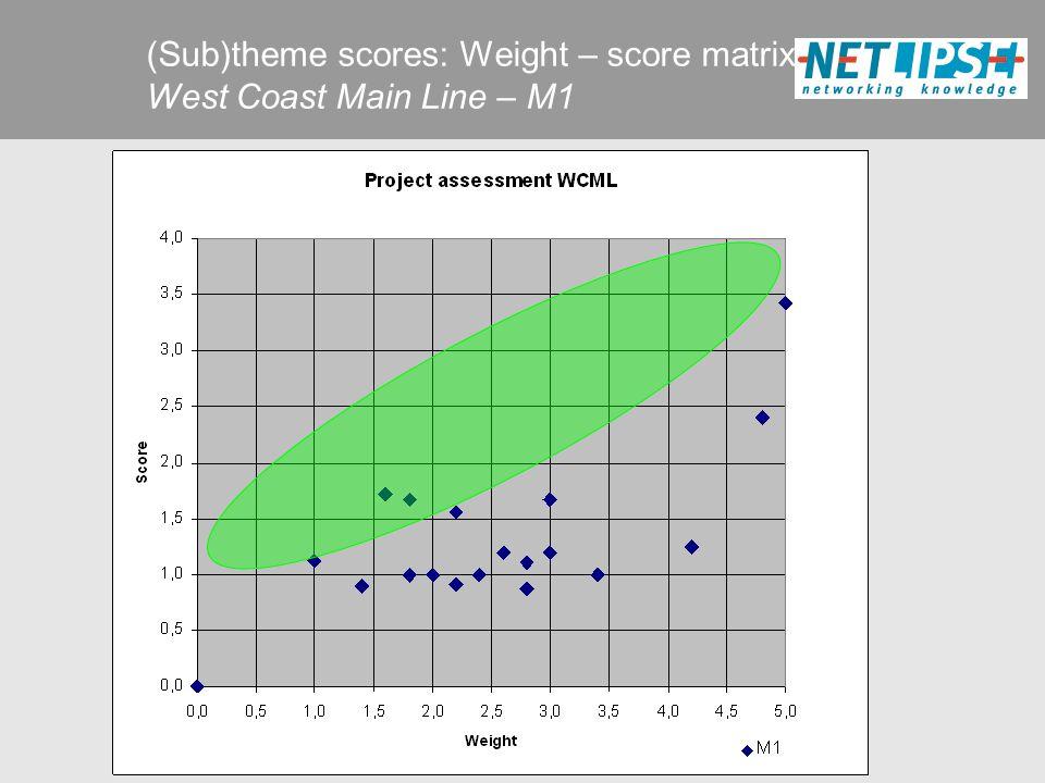 (Sub)theme scores: Weight – score matrix West Coast Main Line – M1