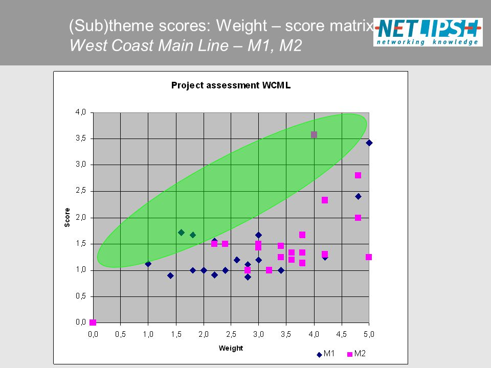 (Sub)theme scores: Weight – score matrix West Coast Main Line – M1, M2