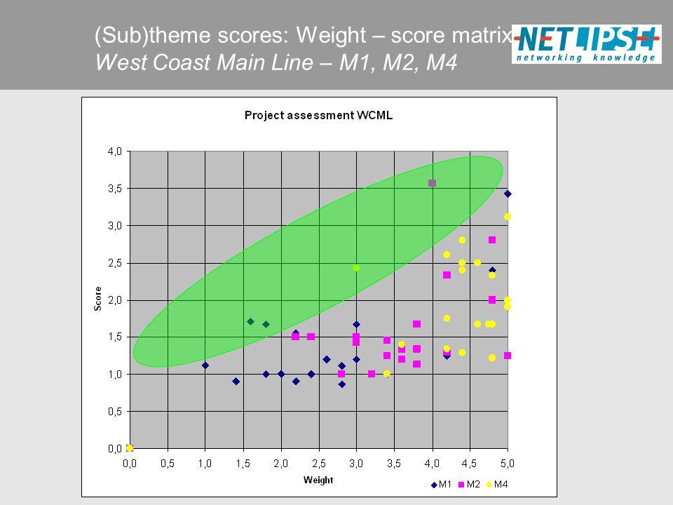 (Sub)theme scores: Weight – score matrix West Coast Main Line – M1, M2, M4