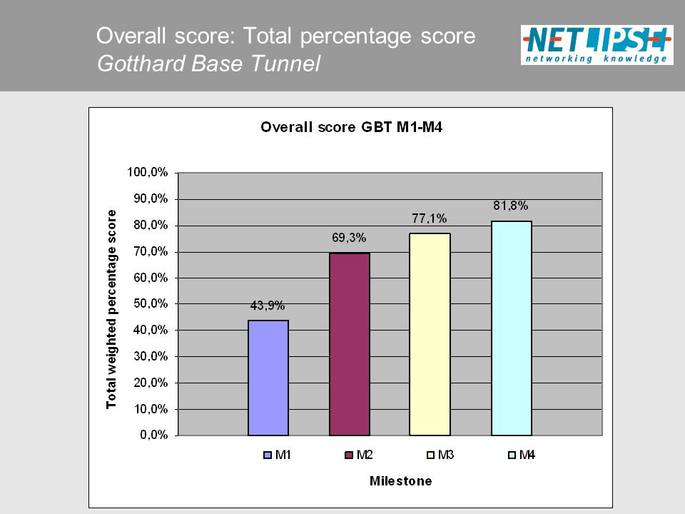 Overall score: Total percentage score Gotthard Base Tunnel