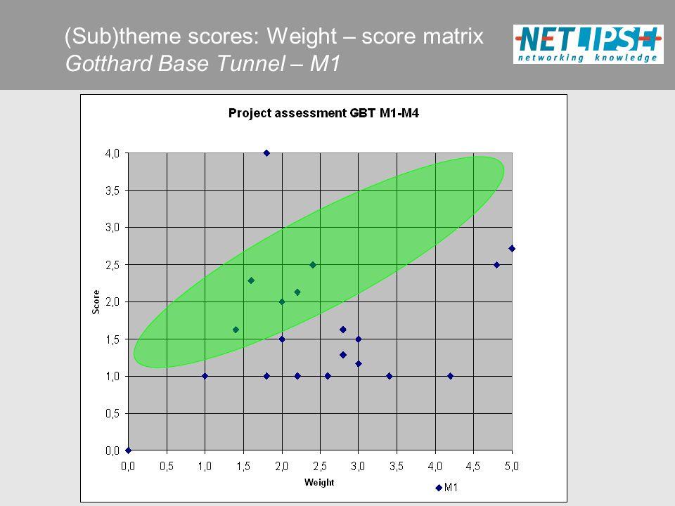 (Sub)theme scores: Weight – score matrix Gotthard Base Tunnel – M1
