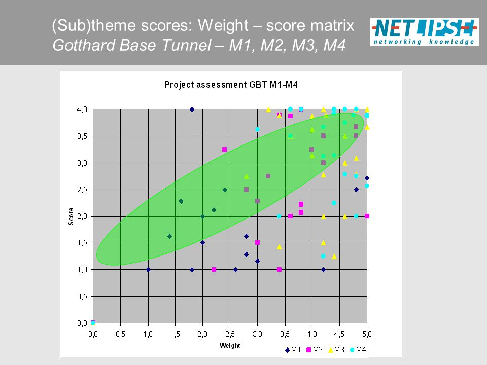 (Sub)theme scores: Weight – score matrix Gotthard Base Tunnel – M1, M2, M3, M4