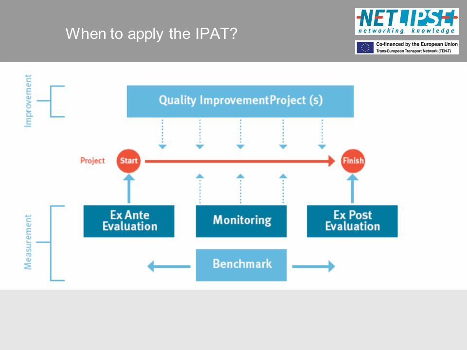 What is the added value of the IPAT.