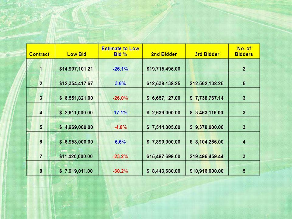 ContractLow Bid Estimate to Low Bid %2nd Bidder3rd Bidder No. of Bidders 1 $14,907,101.21-26.1% $19,715,495.00 2 2 $12,354,417.673.6% $12,538,138.25 $