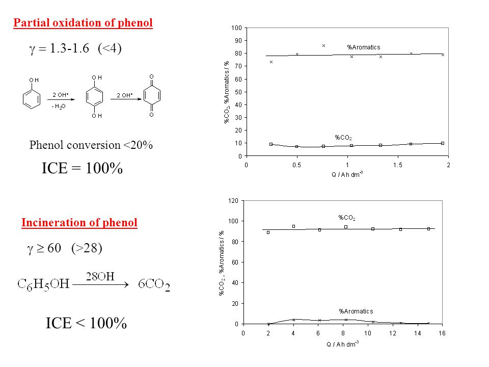  (<4)  60 (>28) Partial oxidation of phenol Incineration of phenol Phenol conversion <20% ICE = 100% ICE < 100%