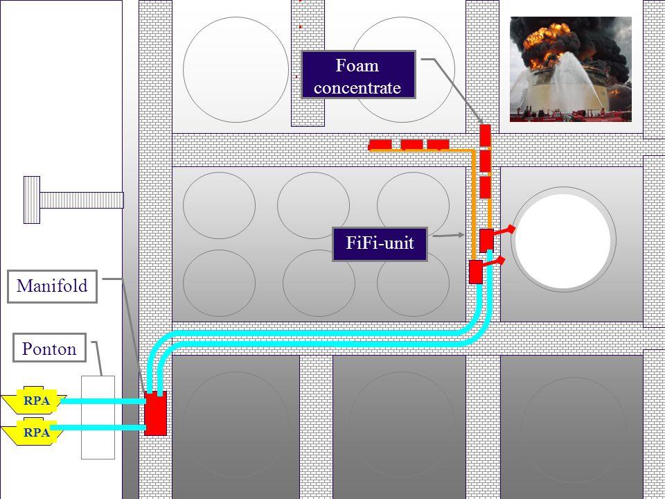 RPA Ponton Manifold Foam concentrate FiFi-unit