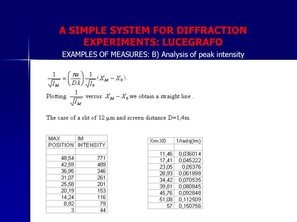 A SIMPLE SYSTEM FOR DIFFRACTION EXPERIMENTS: LUCEGRAFO EXAMPLES OF MEASURES: B) Analysis of peak intensity