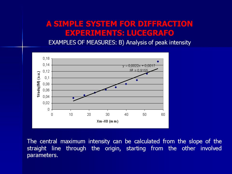 A SIMPLE SYSTEM FOR DIFFRACTION EXPERIMENTS: LUCEGRAFO The central maximum intensity can be calculated from the slope of the straight line through the