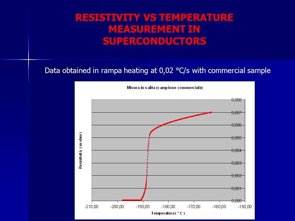 RESISTIVITY VS TEMPERATURE MEASUREMENT IN SUPERCONDUCTORS Data obtained in rampa heating at 0,02 °C/s with commercial sample