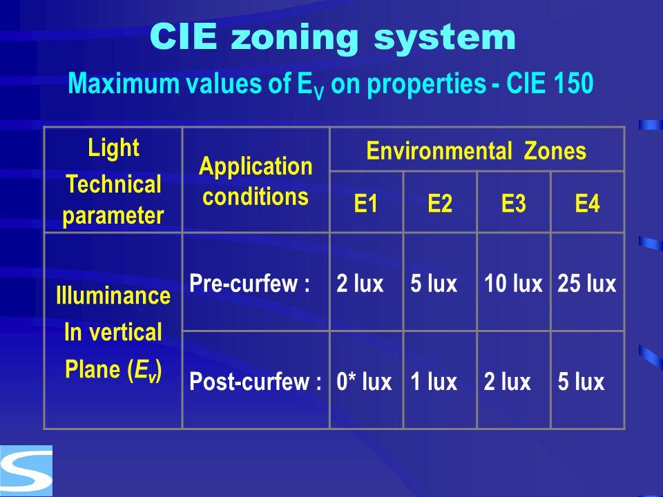 CIE zoning system Light Technical parameter Application conditions Environmental Zones E1E2E3E4 Illuminance In vertical Plane ( E v ) Pre-curfew :2 lu