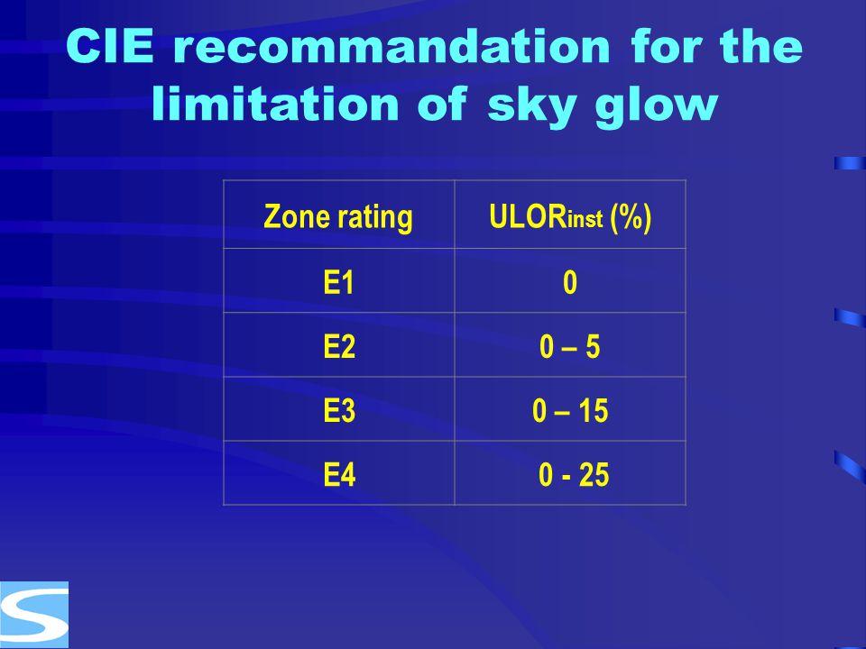 CIE recommandation for the limitation of sky glow Zone ratingULOR inst (%) E10 E20 – 5 E30 – 15 E4 0 - 25