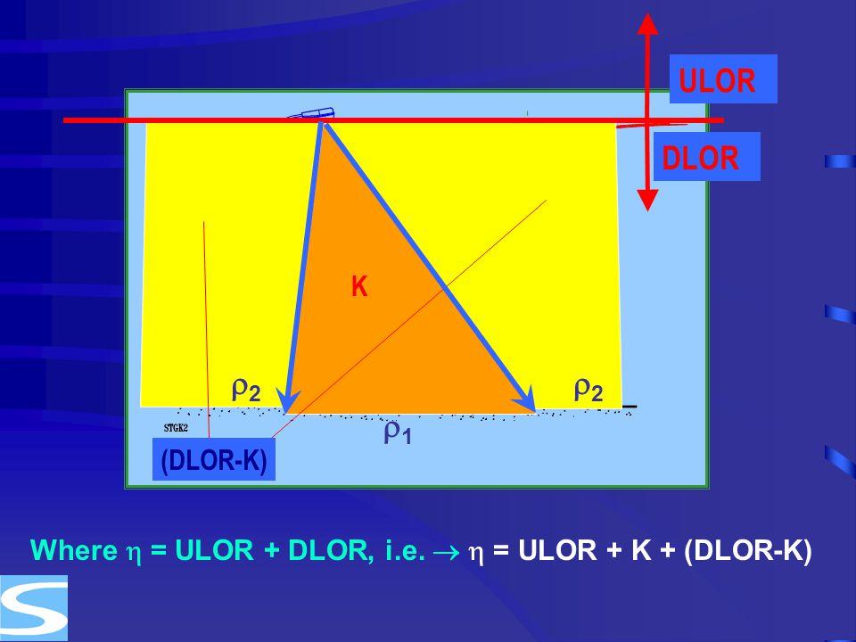 DLOR ULOR (DLOR-K) 11 22 22 Where  = ULOR + DLOR, i.e.   = ULOR + K + (DLOR-K) K