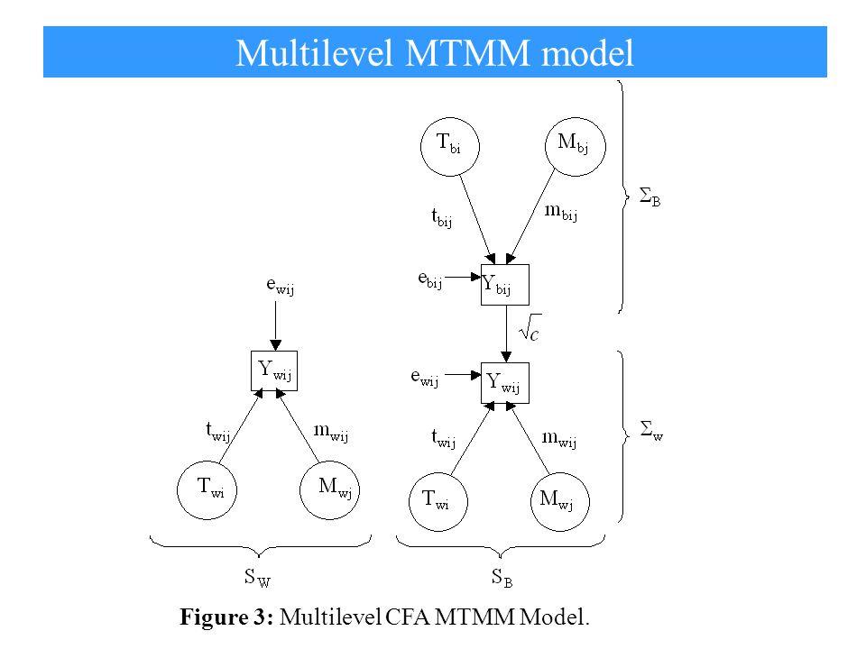 Figure 3: Multilevel CFA MTMM Model. Multilevel MTMM model