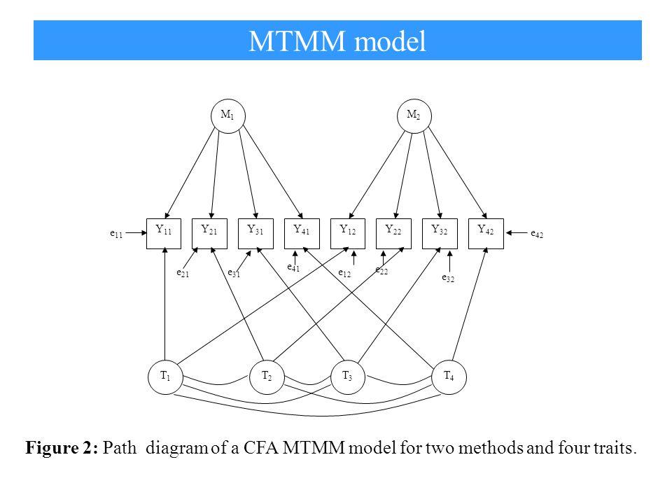Y 11 Y 21 Y 31 Y 41 Y 22 Y 12 Y 32 Y 42 M1M1 M2M2 T1T1 T2T2 T3T3 T4T4 e 11 e 21 e 31 e 41 e 12 e 22 e 32 e 42 Figure 2: Path diagram of a CFA MTMM model for two methods and four traits.