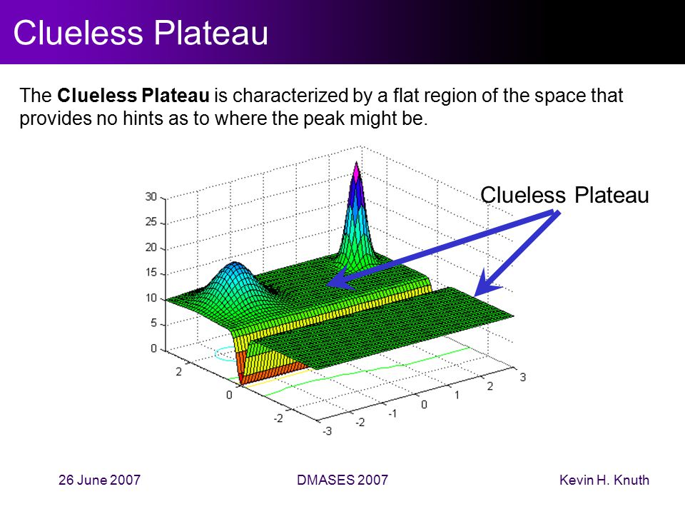 Kevin H. Knuth26 June 2007DMASES 2007 Clueless Plateau The Clueless Plateau is characterized by a flat region of the space that provides no hints as t