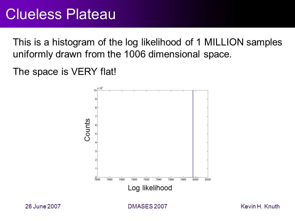 Kevin H. Knuth26 June 2007DMASES 2007 Clueless Plateau This is a histogram of the log likelihood of 1 MILLION samples uniformly drawn from the 1006 di