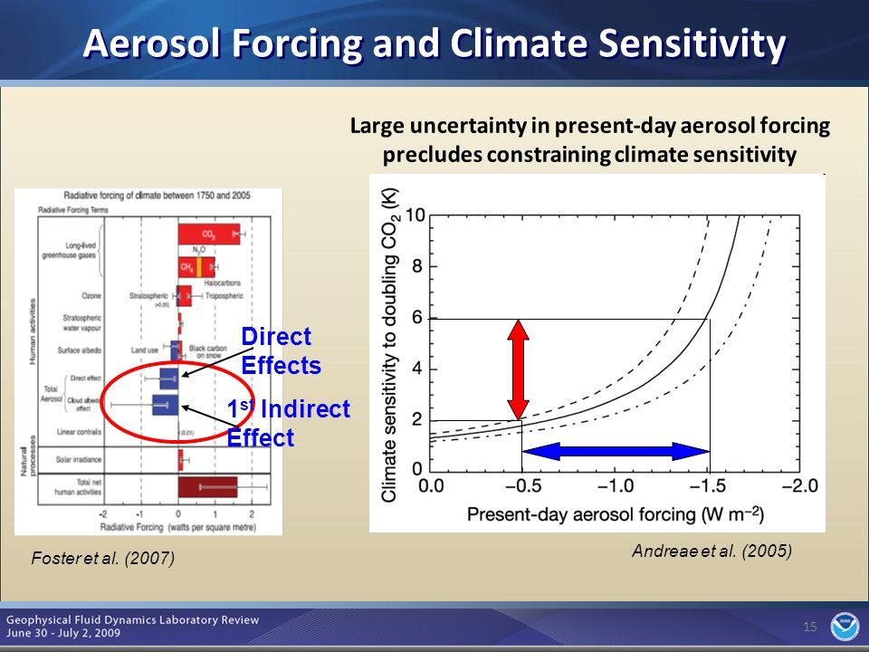 15 Aerosol Forcing and Climate Sensitivity 15 Foster et al.