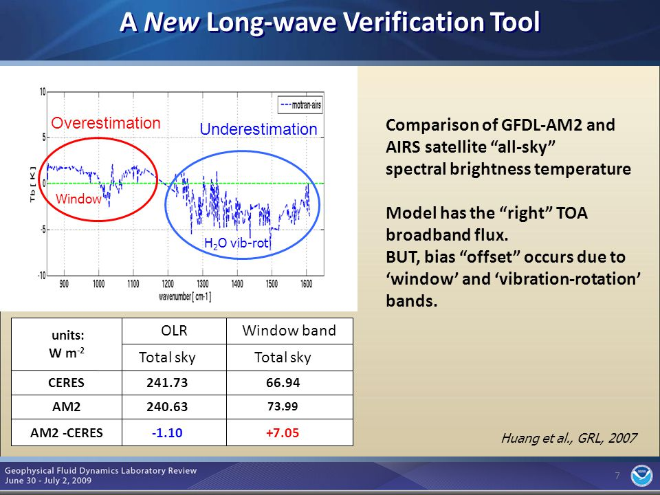 7 A New Long-wave Verification Tool 7 Overestimation Underestimation H 2 O vib-rot Window Comparison of GFDL-AM2 and AIRS satellite all-sky spectral brightness temperature Model has the right TOA broadband flux.