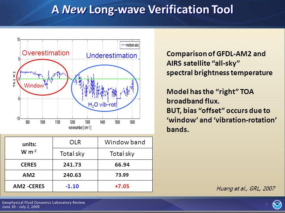 8 Simulation of Stratospheric Temperature Changes 8 Lower Stratospheric Temperature Change (1979-2003) Modeled Global Temperature Change Model (CM2.1x) Obs (MSU) Key Points: 1.