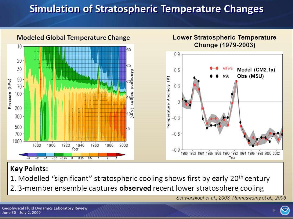 9 Aerosols and Climate circa AR4 9
