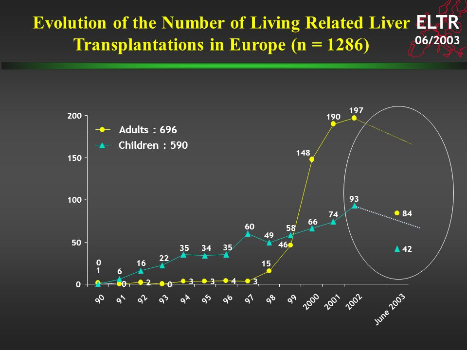 ELTR 06/2003 Evolution of the Number of Living Related Liver Transplantations in Europe (n = 1286)