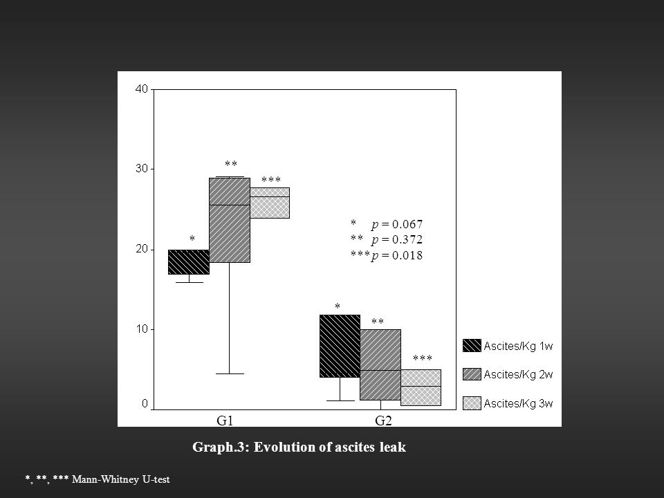 Graph.3: Evolution of ascites leak G1 G2 * p = 0.067 ** p = 0.372 *** p = 0.018 * * ** *** *, **, *** Mann-Whitney U-test