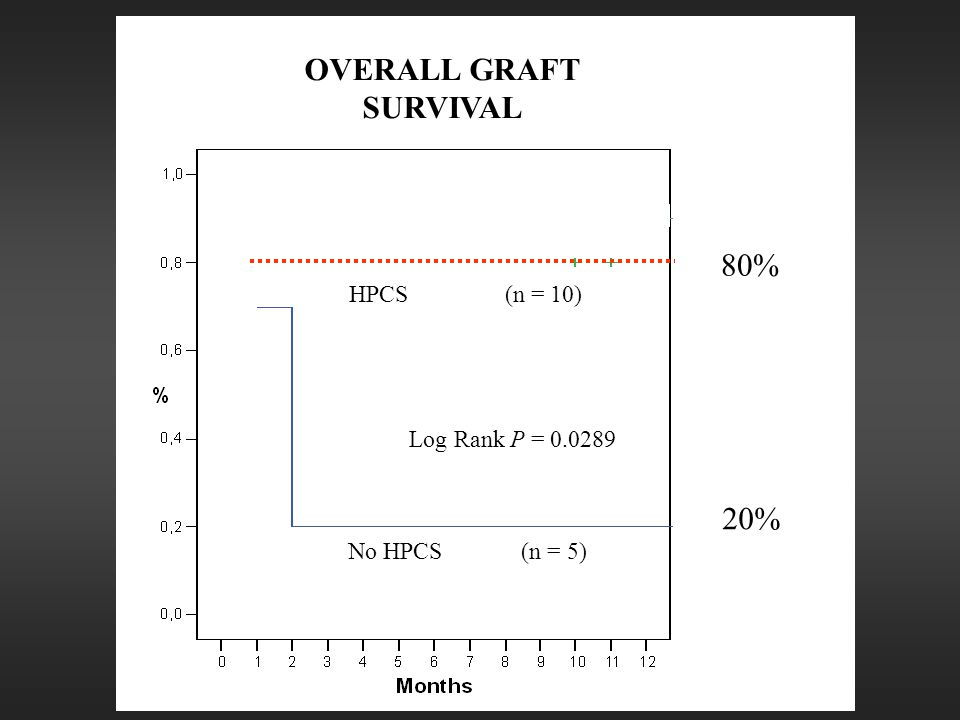 No HPCS (n = 5) 80% HPCS (n = 10) OVERALL GRAFT SURVIVAL Log Rank P = 0.0289 20%
