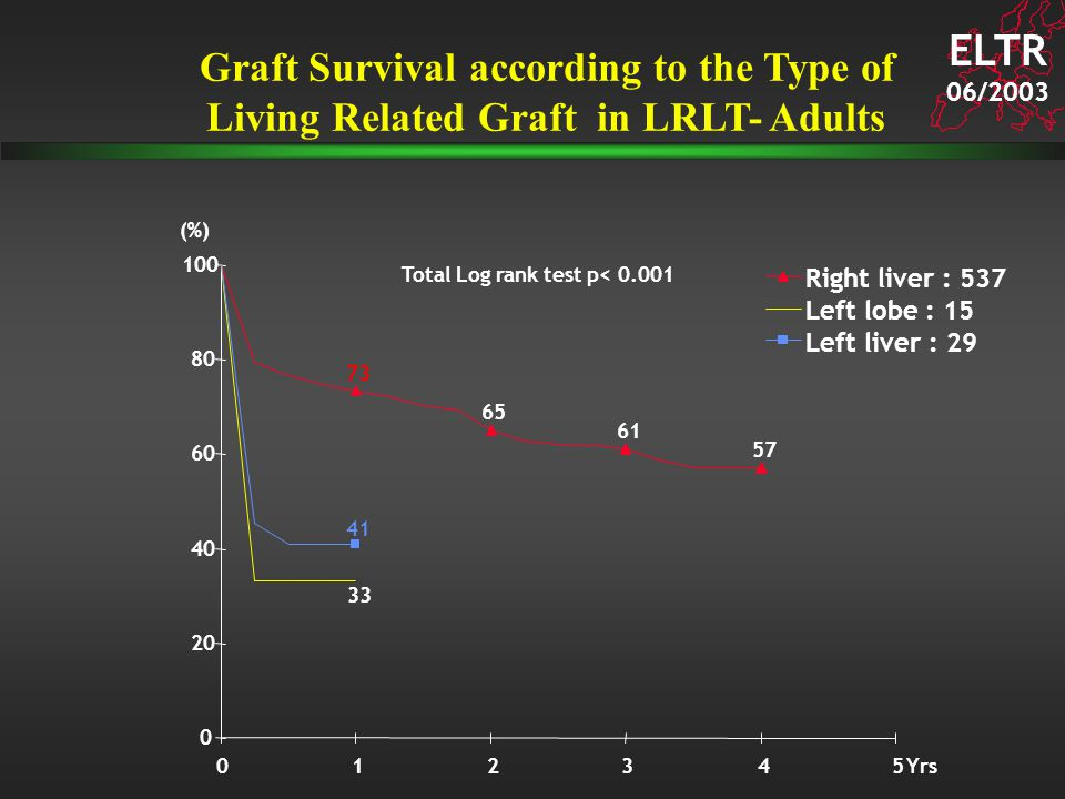 ELTR 06/2003 Graft Survival according to the Type of Living Related Graft in LRLT- Adults 61 73 57 65 33 41 0 20 40 60 80 100 012345 Right liver : 537 Left lobe : 15 Left liver : 29 (%) Yrs Total Log rank test p< 0.001