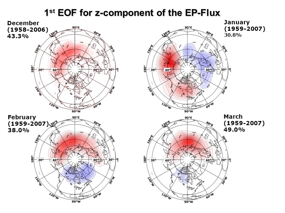 1 st EOF for z-component of the EP-Flux December (1958-2006) 43.3% January (1959-2007) 30.8% February (1959-2007) 38.0% March (1959-2007) 49.0%