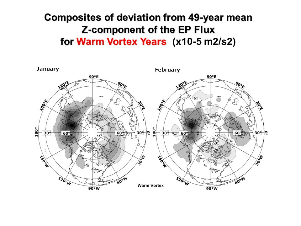 January February Composites of deviation from 49-year mean Z-component of the EP Flux for Warm Vortex Years Composites of deviation from 49-year mean Z-component of the EP Flux for Warm Vortex Years (x10-5 m2/s2)