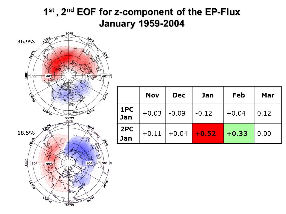 1 st, 2 nd EOF for z-component of the EP-Flux January 1959-2004 NovDecJanFebMar 1PC Jan +0.03-0.09-0.12+0.040.12 2PC Jan +0.11+0.04+0.52+0.330.00 36.9% 18.5%