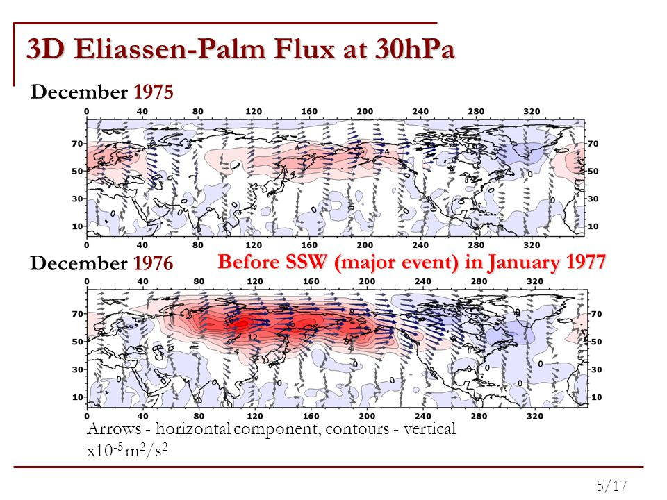 3D Eliassen-Palm Flux at 30hPa 5/17 Arrows - horizontal component, contours - vertical x10 -5 m 2 /s 2 December 1975 December 1976 Before SSW (major event) in January 1977
