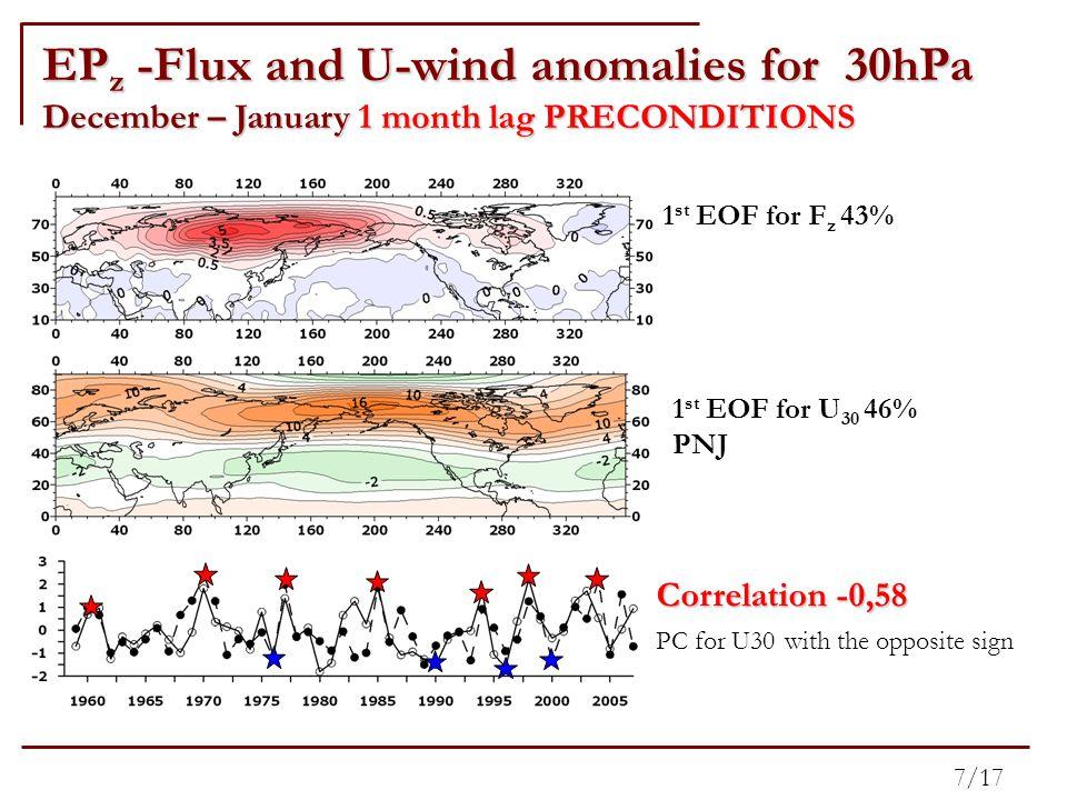 8/17 NovDecJanFebMar Nov-0.44-0.47-0.26-0.050.15 Dec-0.06-0.29-0.58-0.27-0.04 Jan0.03-0.09-0.120.040.12 Feb0.160.210.470.380.06 Mar0.260.320.140.35-0.13 EP z -Flux and U-wind anomalies U-wind 30hPa Correlation coefficient: PC of the 1st EOF of EP-flux (z-component) and PC of the 1st EOF of zonal wind at 30hPa EP z 30hPa 1.Karpetchko A., and G.