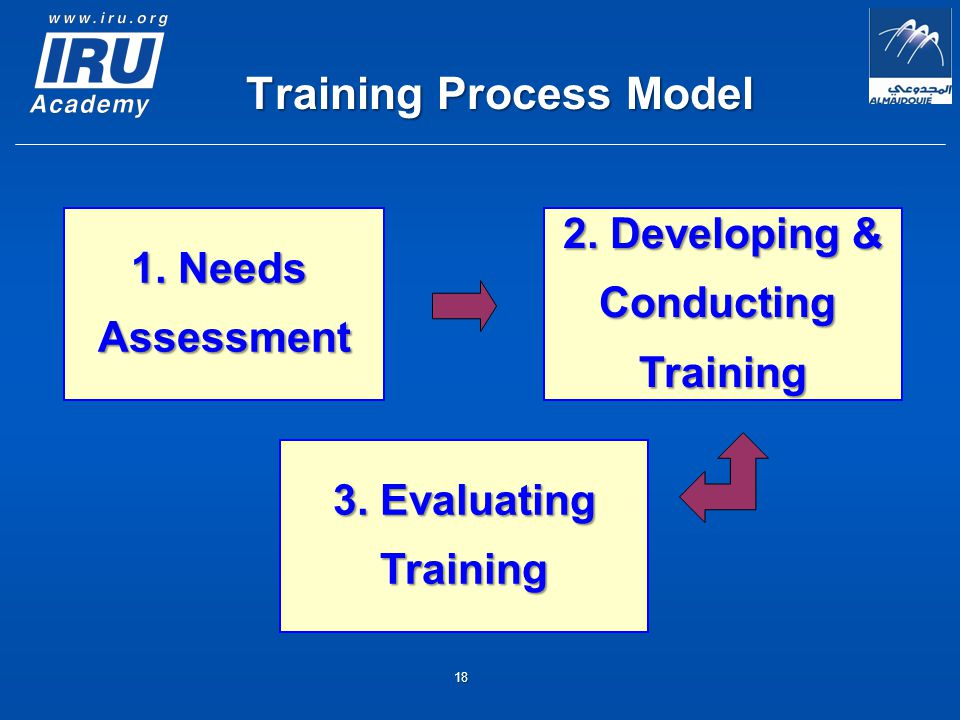 1. Needs Assessment 2. Developing & ConductingTraining 3.