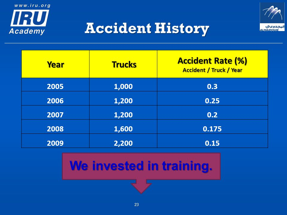 Accident History Year Trucks Trucks Accident Rate (%) Accident / Truck / Year 20051,0000.3 20061,2000.25 20071,2000.2 20081,6000.175 20092,2000.15 We invested in training.